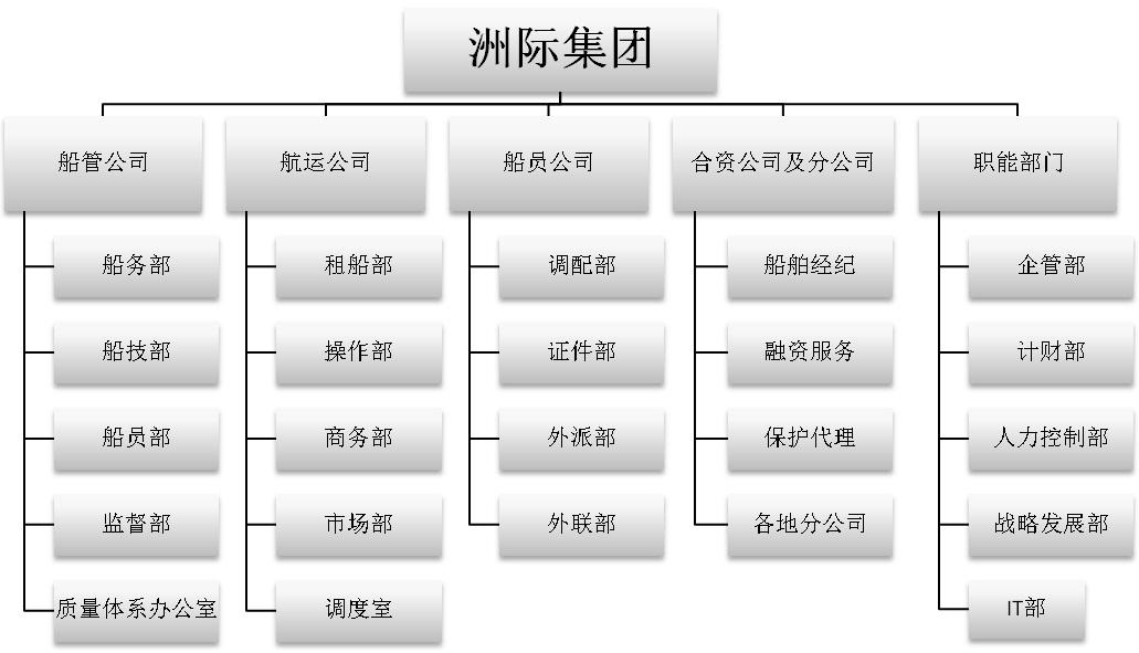 组织结构及主要团队